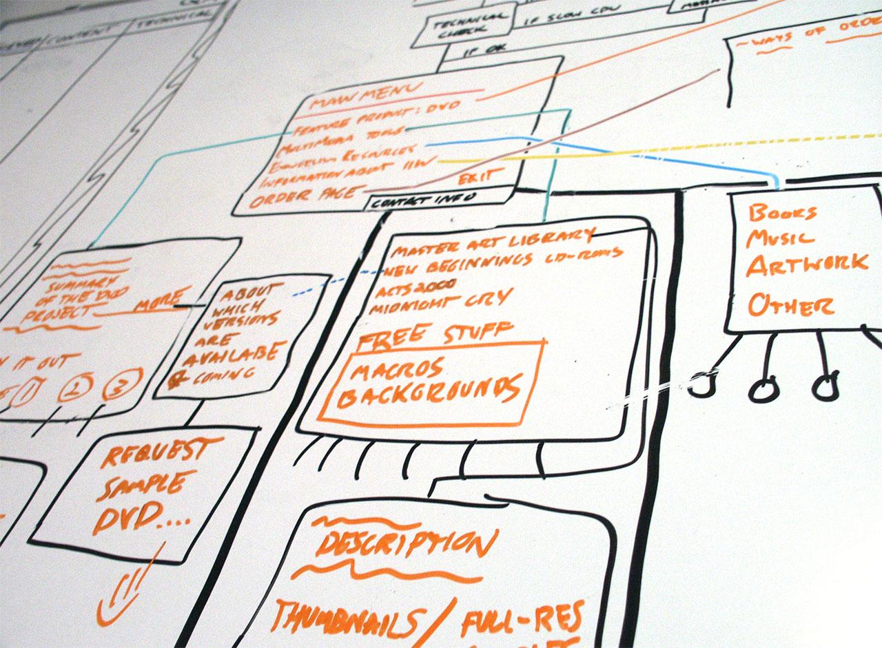 workflow on whiteboard